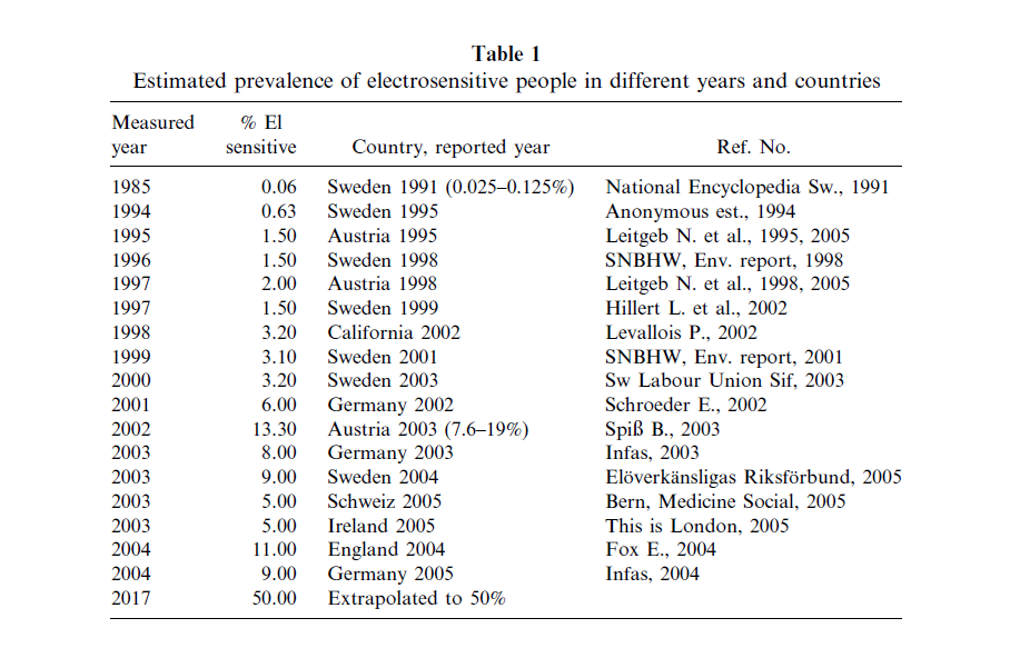 Table 1 - Estimated prevalence