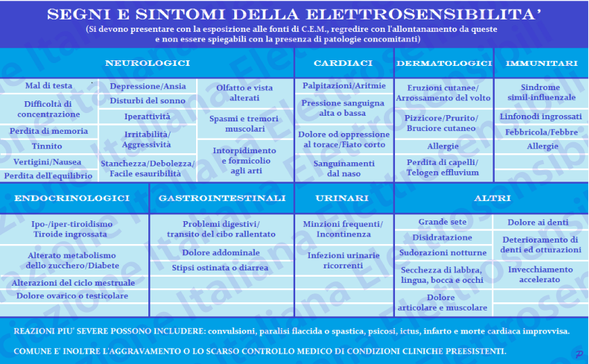 SEGNI E SINTOMI DELLA ELETTROSENSIBILITÁ